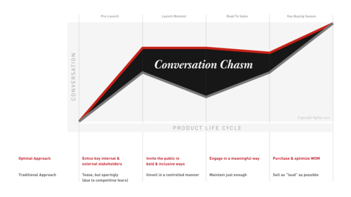 Conversationchasm_final